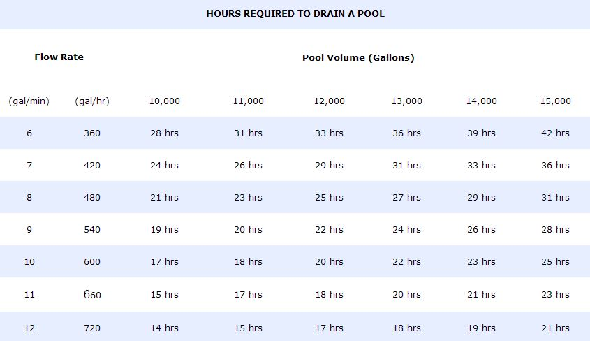 Hours Required Drain Pool